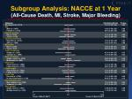 subgroup analysis nacce at 1 year all cause death mi stroke major bleeding