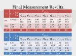 final measurement results