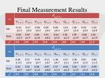 final measurement results1