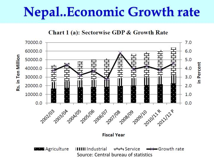 Nepal..Economic Growth rate