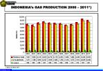 indonesia s gas production 2000 2011