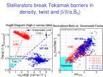 stellarators break tokamak barriers in density twist and i a b 0