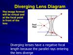diverging lens diagram1