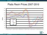platts resin prices 2007 2010