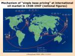 mechanism of single base pricing at international oil market in 1928 1947 notional figures