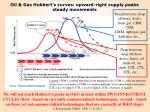 oil gas hubbert s curves upward right supply peaks steady movements