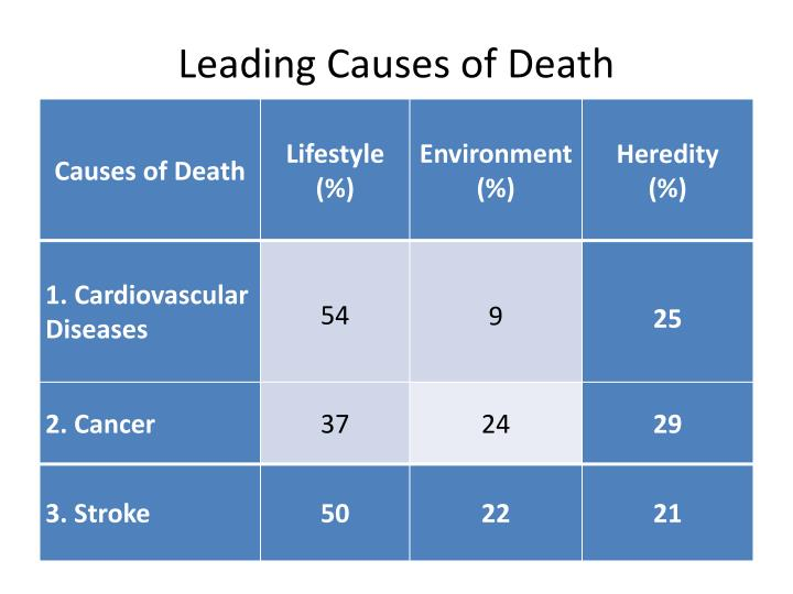 leading causes of death n.