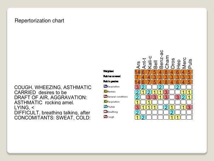 Repertorization chart