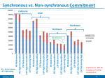 synchronous vs non synchronous commitment