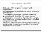 cupp snapshot 2003 2013