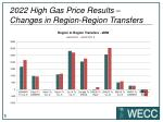 2022 high gas price results changes in region region transfers