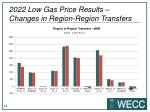 2022 low gas price results changes in region region transfers