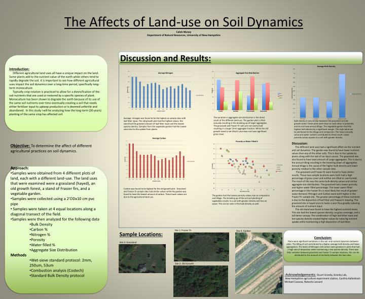 The Affects of Land-use on Soil Dynamics