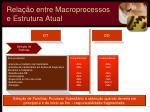 rela o entre macroprocessos e estrutura atual1