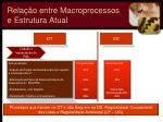 rela o entre macroprocessos e estrutura atual2