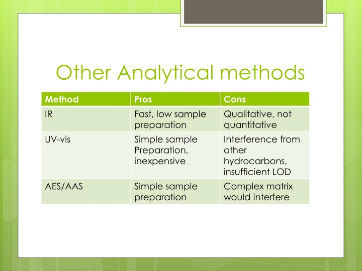 Other Analytical methods