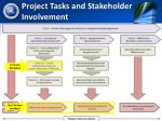 project tasks and stakeholder involvement