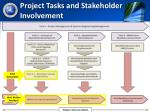 project tasks and stakeholder involvement1