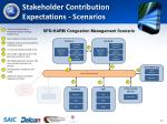 stakeholder contribution expectations scenarios