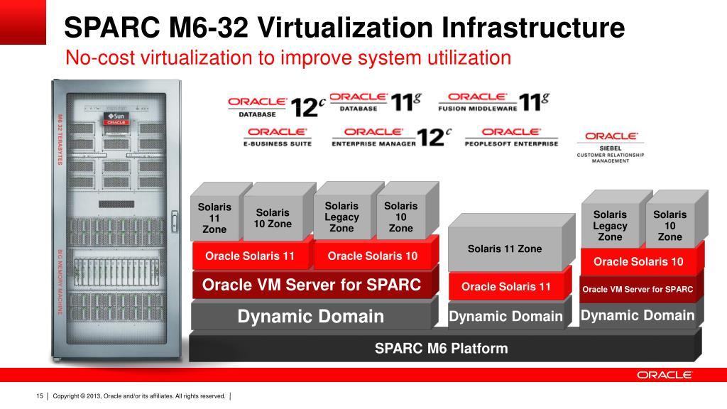 PPT - Three Shades of SPARC Enterprise M-Series Virtualization