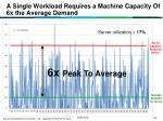a single workload requires a machine capacity of 6x the average demand