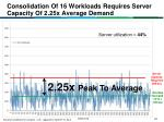 consolidation of 16 workloads requires server capacity of 2 25x average demand