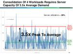 consolidation of 4 workloads requires server capacity of 3 5x average demand