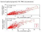 aerosol optical properties vs pm concentrations