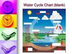 water cycle chart blank