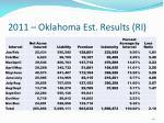 2011 oklahoma est results ri