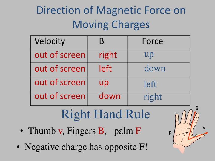 Direction of Magnetic Force on Moving Charges