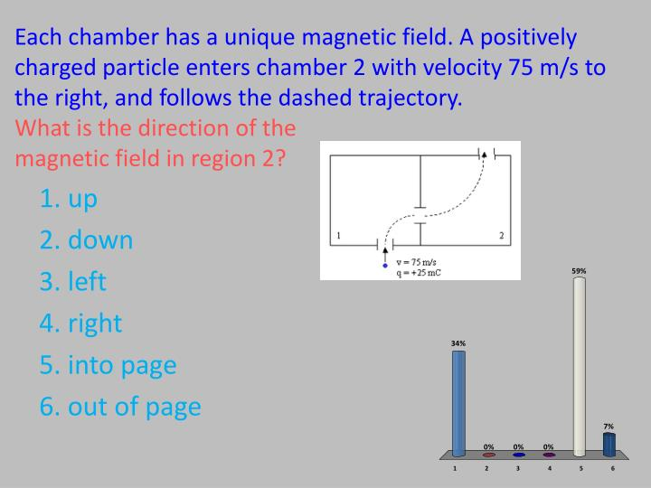 Each chamber has a unique magnetic field. A positively charged particle enters chamber 2 with velocity 75 m/s to the right, and follows the dashed trajectory.