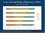 loans entering 90 days delinquency in ohio