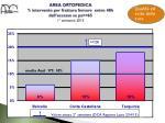 area ortopedica intervento per frattura femore entro 48h dall accesso su pz 65 1 semestre 2013