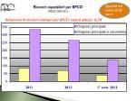 ricoveri ospedalieri per bpco trend 2009 2013