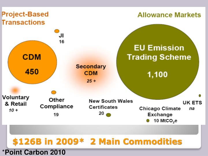 $126B in 2009*  2 Main Commodities
