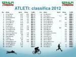 atleti classifica 2012