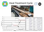 heat treatment cycle