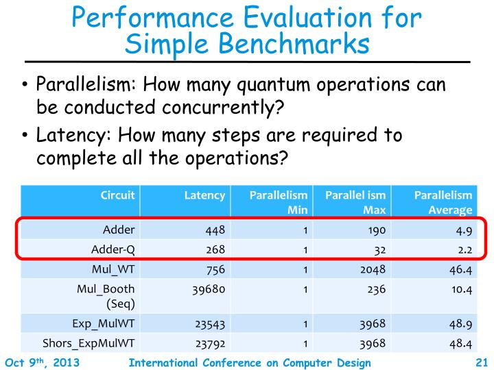 Performance Evaluation for