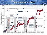 pp situation in 2011