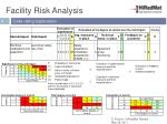 facility risk analysis