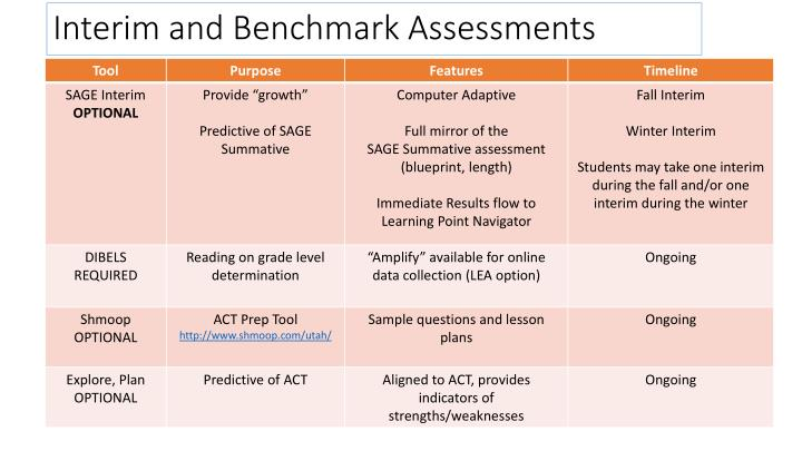 Interim and Benchmark Assessments