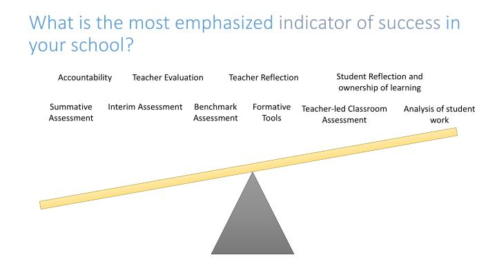 What is the most emphasized indicator of success in your school