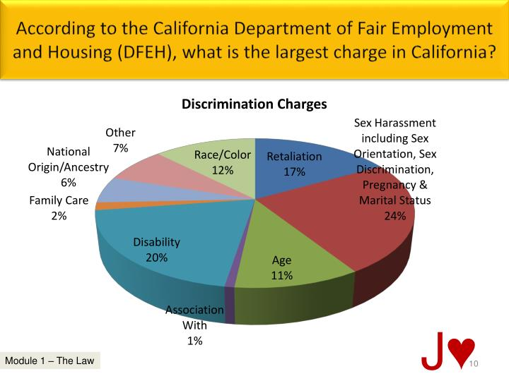 According to the California Department of Fair Employment and Housing (DFEH), what is the largest charge in California?