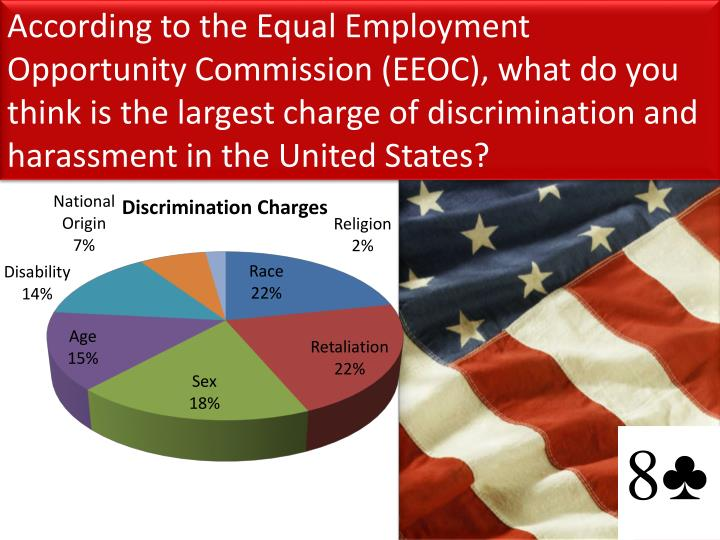 According to the Equal Employment Opportunity Commission (EEOC), what do you think is the largest charge of discrimination and harassment in the United States?