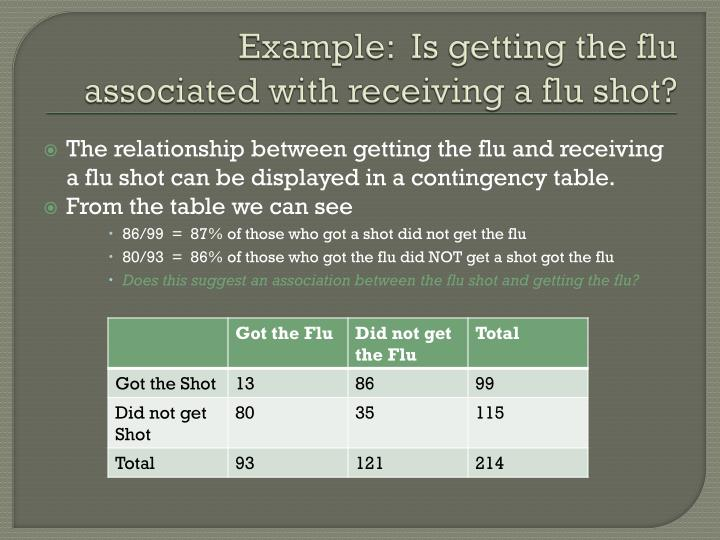 Example:  Is getting the flu associated with receiving a flu shot?