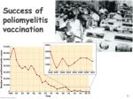 success of poliomyelitis vaccination