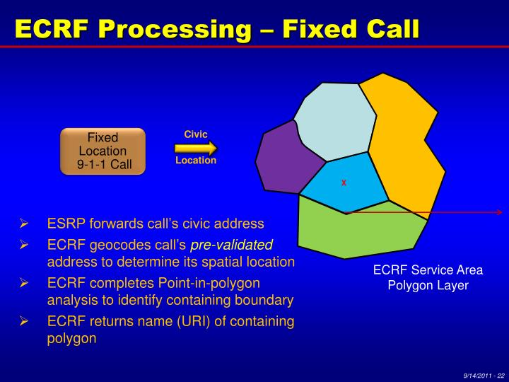 ECRF Processing – Fixed Call