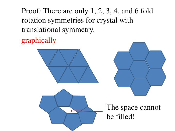 Proof: There are only 1, 2, 3, 4, and 6 fold