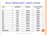 year 1 highlights ahero system1
